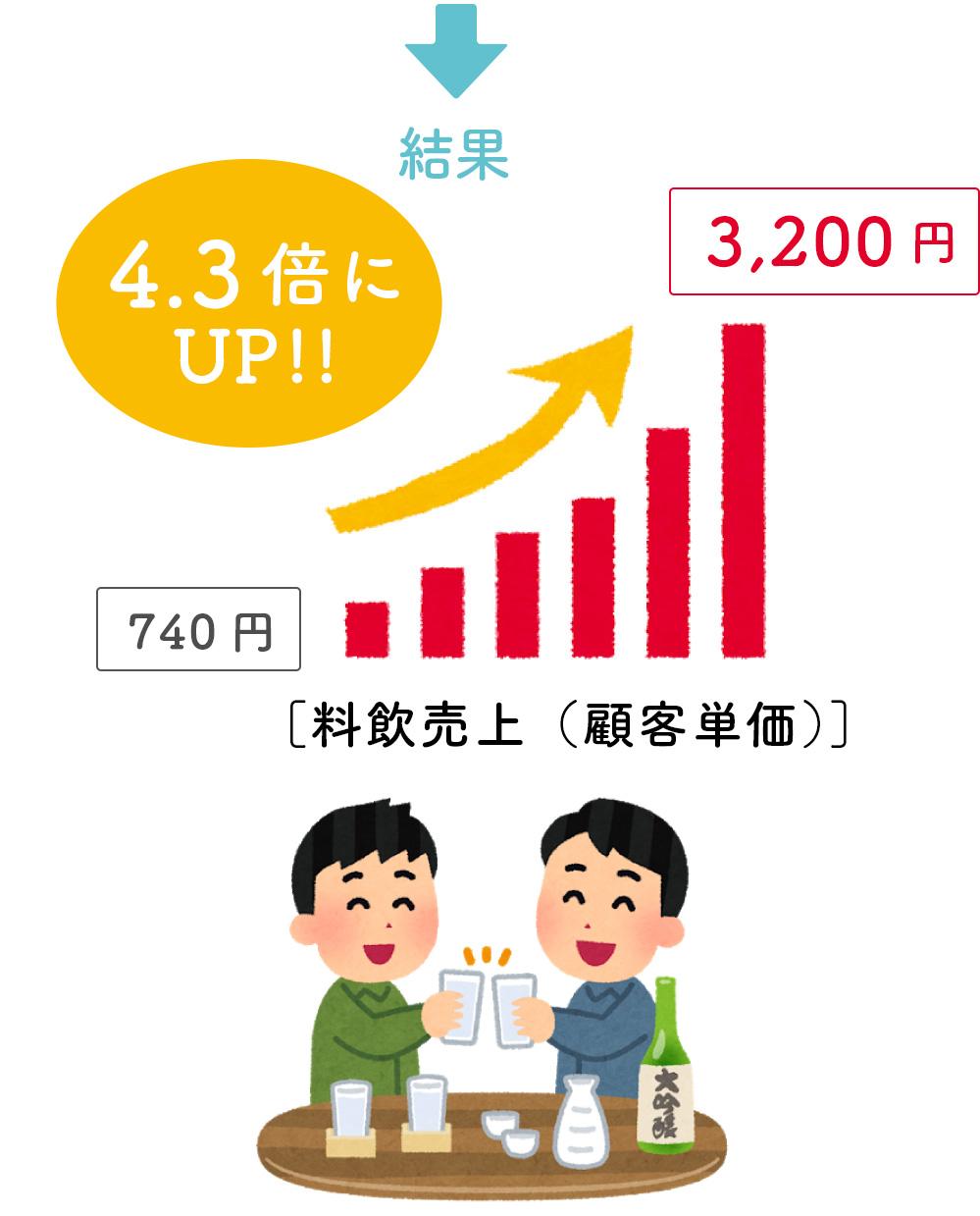 結果、料飲売上(顧客単価)4.3倍にUP!!